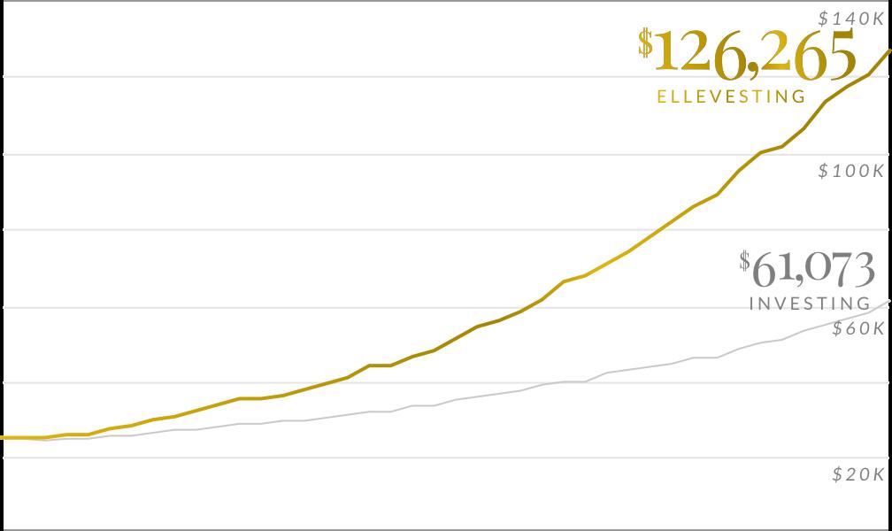 Performance ellevesting graph desktop