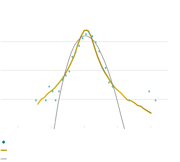 Performance happens graph mobile